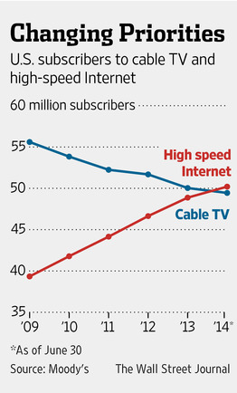 More Cable Companies Take TV Off Menu - WSJ